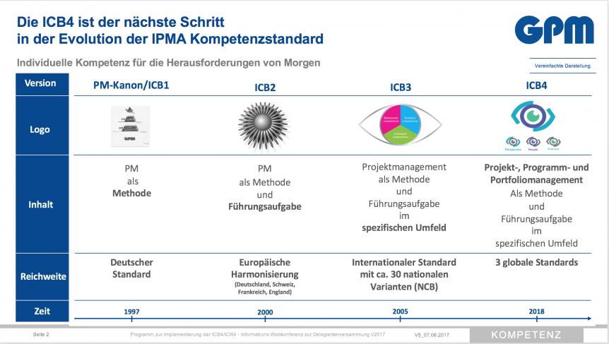 ICB-Entwicklung